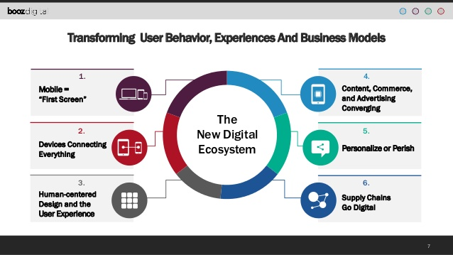 Amazing Tips on How to Fit Into the Digital-First Ecosystem Thumbnail